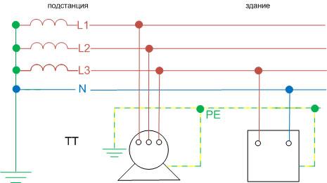 ТТ система